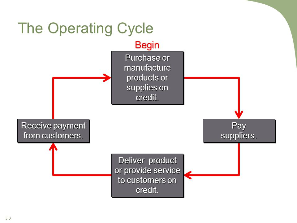 3-3 The Operating Cycle Begin Purchase or manufacture products or supplies on credit.