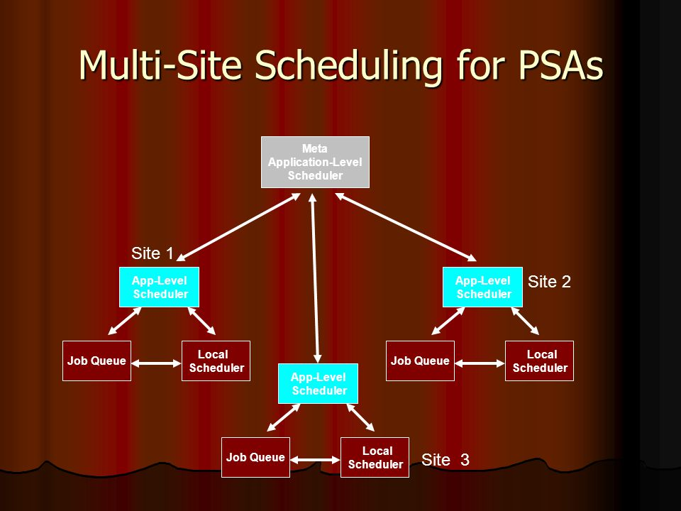 Multi-Site Scheduling for PSAs App-Level Scheduler Job Queue Local Scheduler App-Level Scheduler Job Queue Local Scheduler App-Level Scheduler Job Queue Local Scheduler Meta Application-Level Scheduler Site 1 Site 2 Site 3