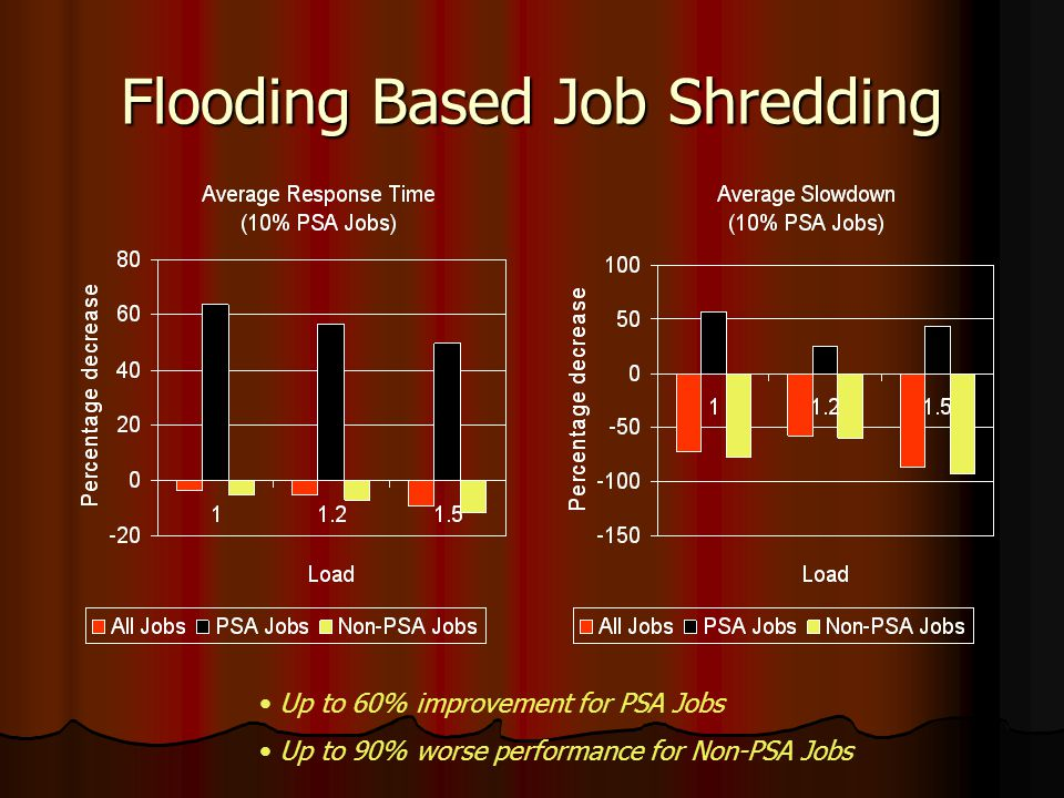 Flooding Based Job Shredding Up to 60% improvement for PSA Jobs Up to 90% worse performance for Non-PSA Jobs