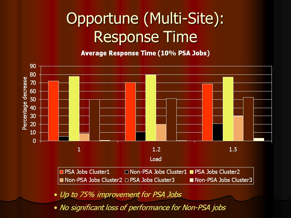 Opportune (Multi-Site): Response Time Up to 75% improvement for PSA Jobs No significant loss of performance for Non-PSA jobs