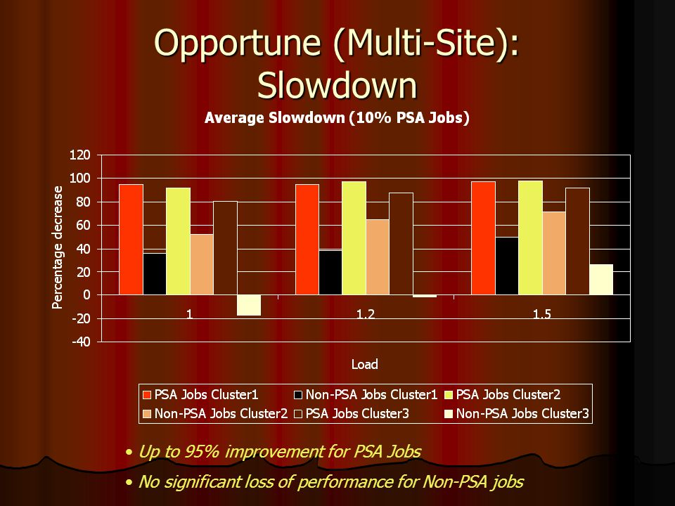 Opportune (Multi-Site): Slowdown Up to 95% improvement for PSA Jobs No significant loss of performance for Non-PSA jobs