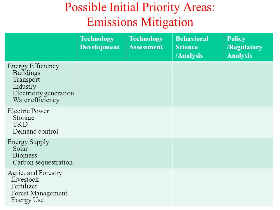Possible Initial Priority Areas: Emissions Mitigation Technology Development Technology Assessment Behavioral Science /Analysis Policy /Regulatory Analysis Energy Efficiency Buildings Transport Industry Electricity generation Water efficiency Electric Power Storage T&D Demand control Energy Supply Solar Biomass Carbon sequestration Agric.