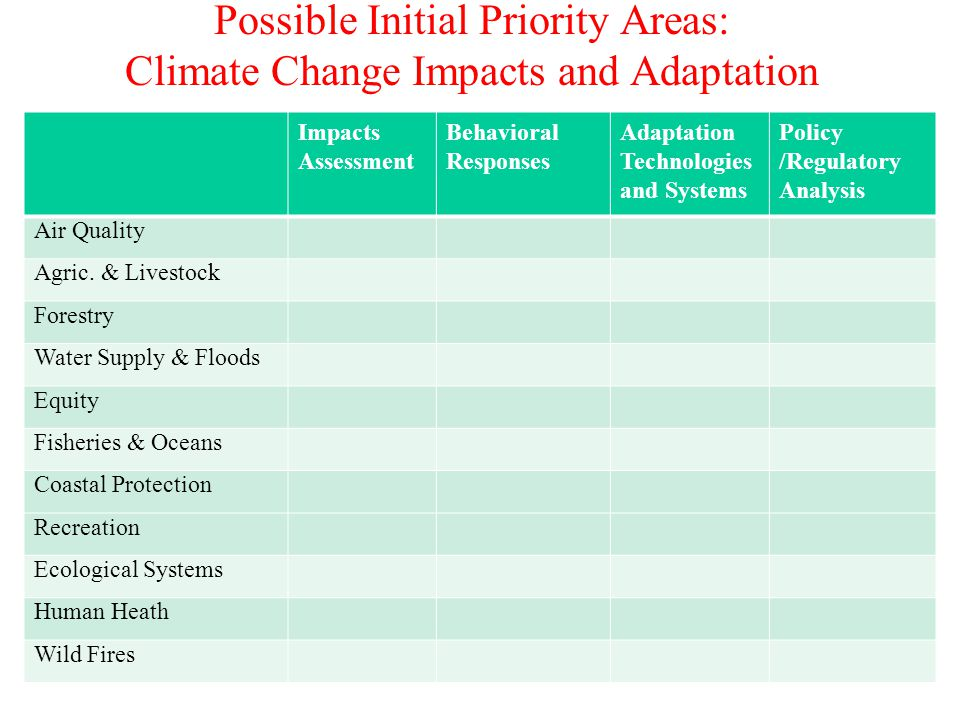 Possible Initial Priority Areas: Climate Change Impacts and Adaptation Impacts Assessment Behavioral Responses Adaptation Technologies and Systems Policy /Regulatory Analysis Air Quality Agric.