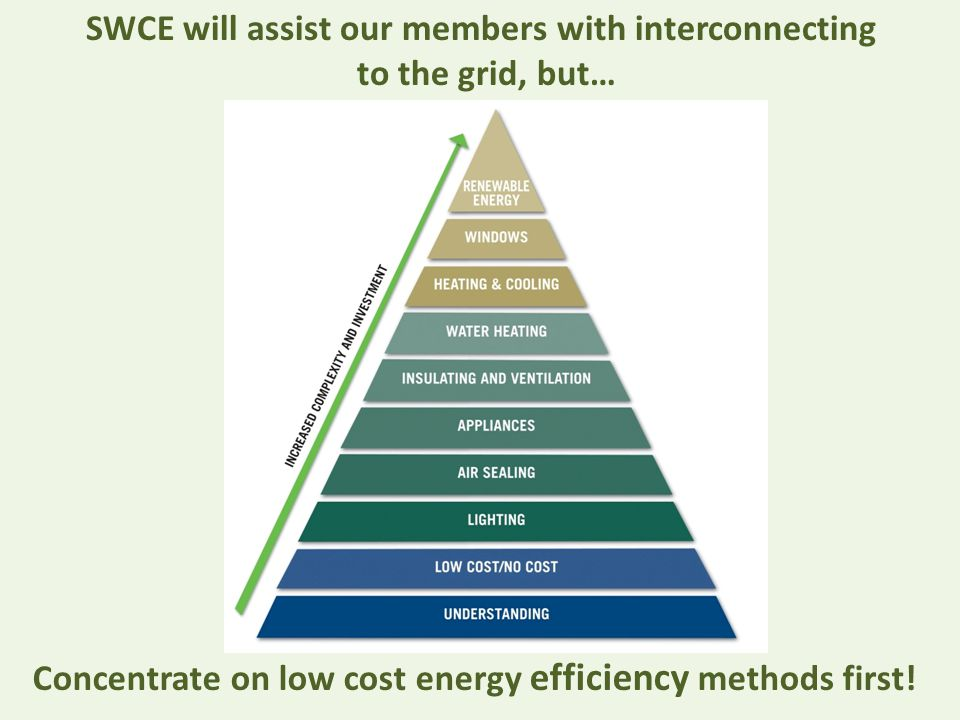 Concentrate on low cost energy efficiency methods first.