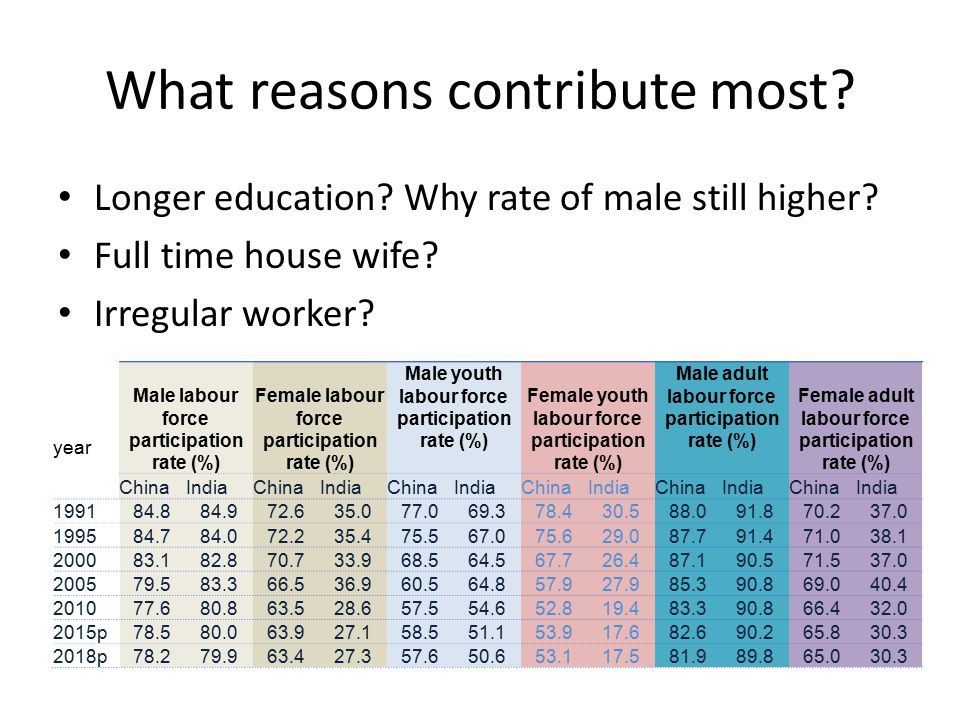 What reasons contribute most. Longer education. Why rate of male still higher.