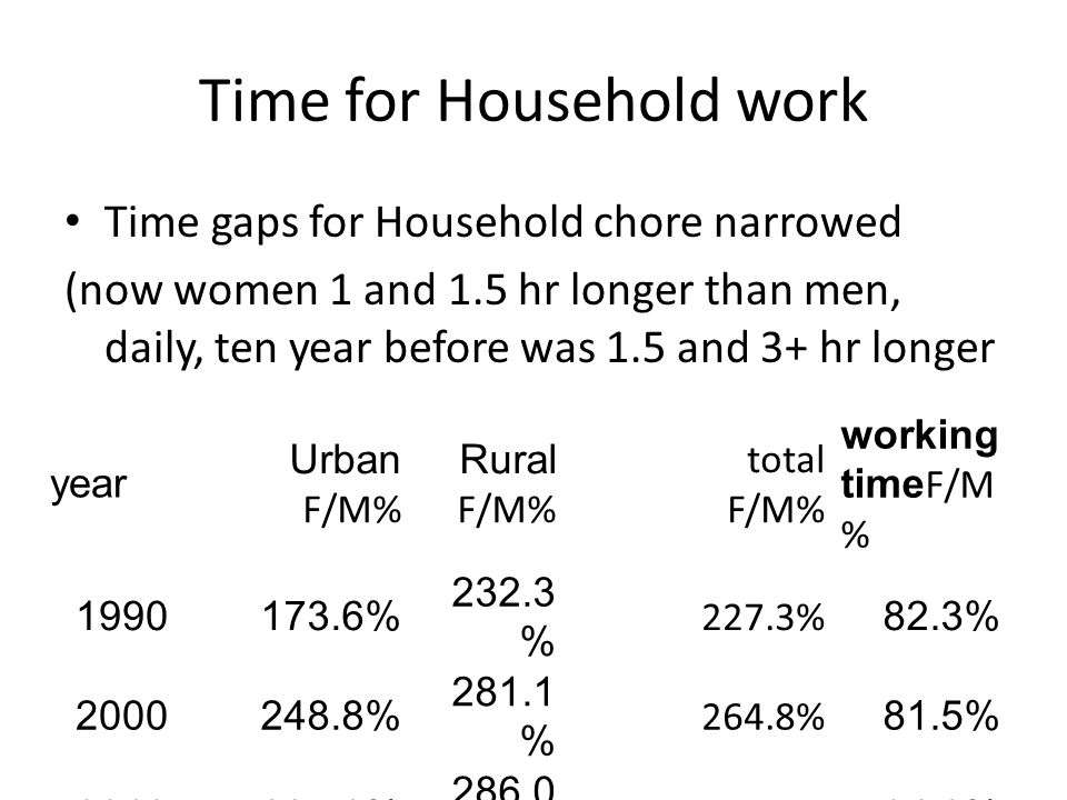 Time for Household work Time gaps for Household chore narrowed (now women 1 and 1.5 hr longer than men, daily, ten year before was 1.5 and 3+ hr longer year Urban F/M% Rural F/M% total F/M% working time F/M % % % 227.3% 82.3% % % 264.8% 81.5% % % 260.9% 94.2%
