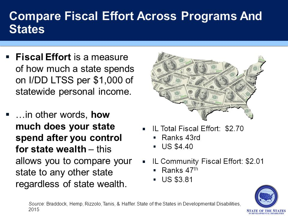  IL Total Fiscal Effort: $2.70  Ranks 43rd  US $4.40  IL Community Fiscal Effort: $2.01  Ranks 47 th  US $3.81  Fiscal Effort is a measure of how much a state spends on I/DD LTSS per $1,000 of statewide personal income.