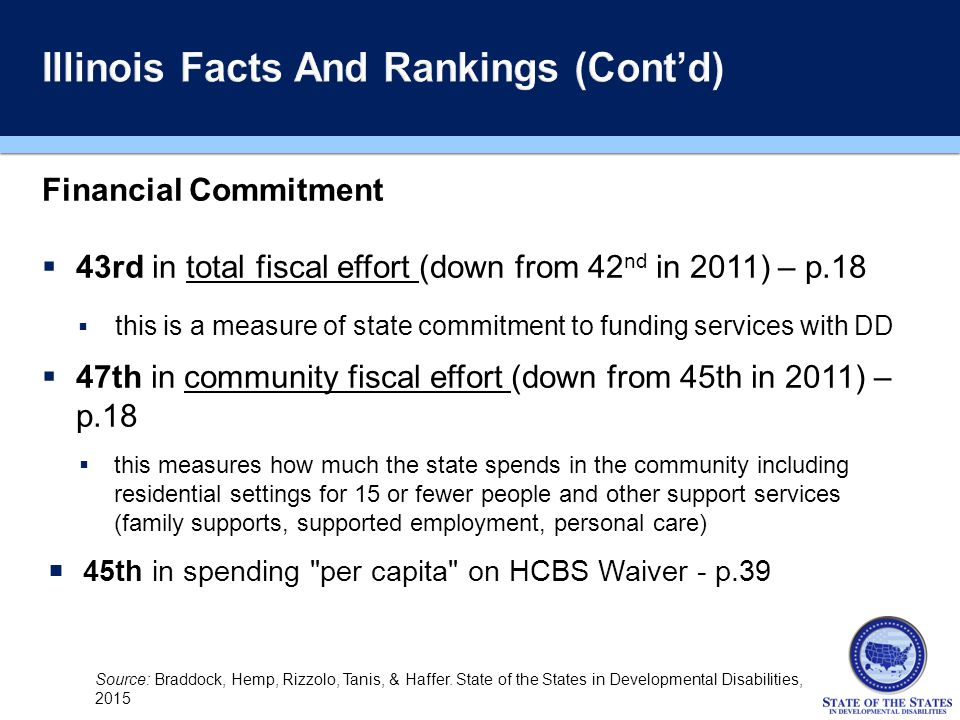 Financial Commitment  43rd in total fiscal effort (down from 42 nd in 2011) – p.18  this is a measure of state commitment to funding services with DD  47th in community fiscal effort (down from 45th in 2011) – p.18  this measures how much the state spends in the community including residential settings for 15 or fewer people and other support services (family supports, supported employment, personal care)  45th in spending per capita on HCBS Waiver - p.39 Source: Braddock, Hemp, Rizzolo, Tanis, & Haffer.
