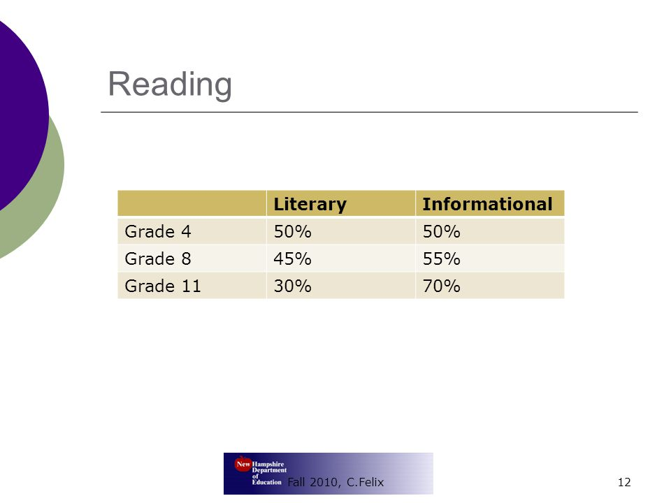 Reading Fall 2010, C.Felix12 LiteraryInformational Grade 450% Grade 845%55% Grade 1130%70%