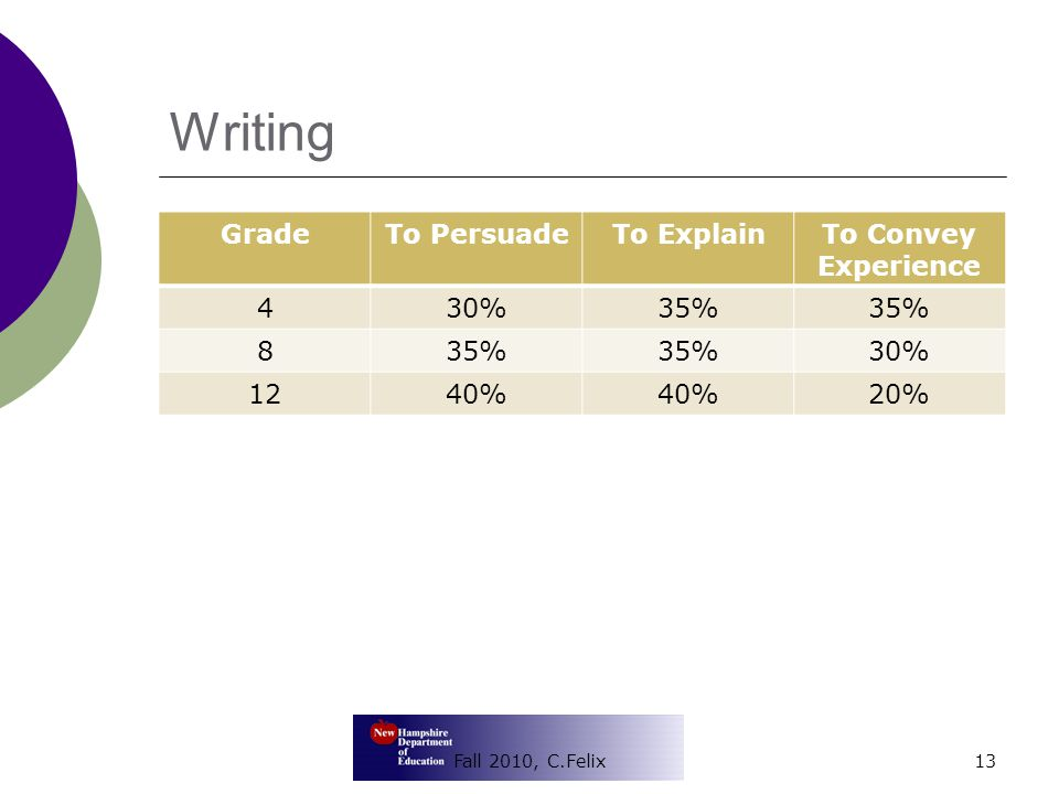 Writing GradeTo PersuadeTo ExplainTo Convey Experience 430%35% 8 30% 1240% 20% Fall 2010, C.Felix13