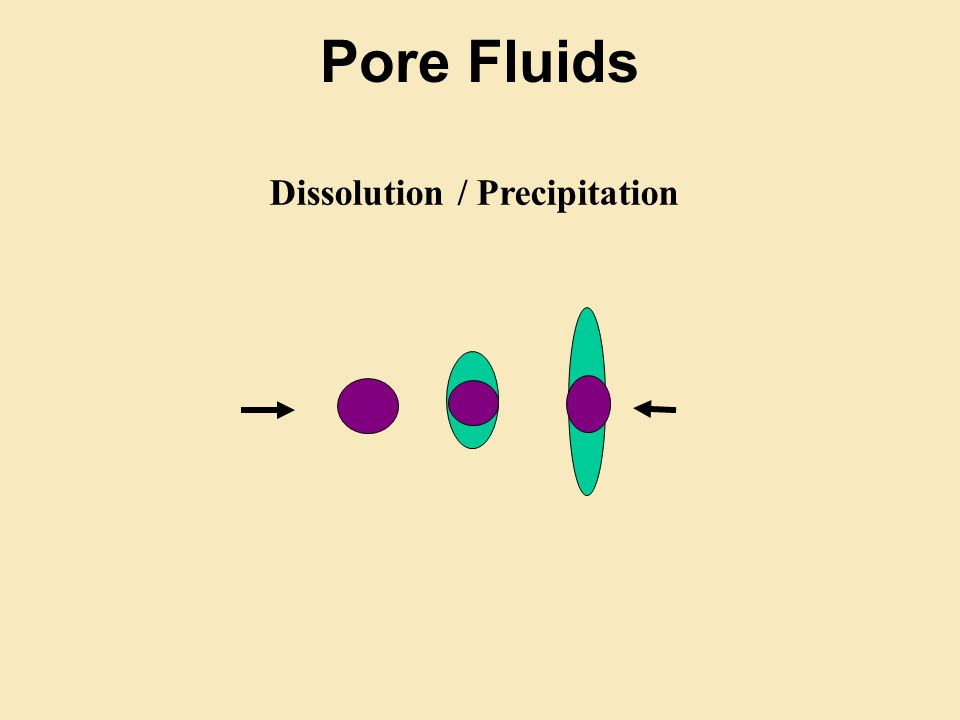 Pore Fluids Dissolution / Precipitation