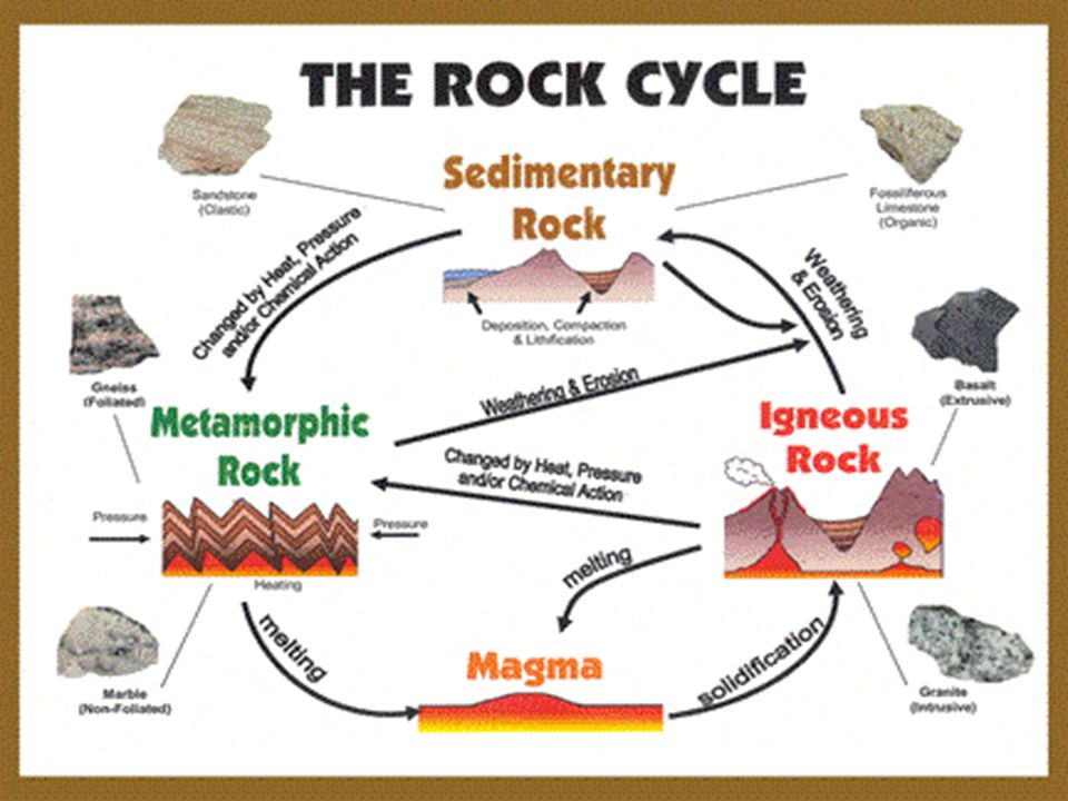 Sedimentary Rocks Sedimentary Rocks Sedimentary Rock Formation