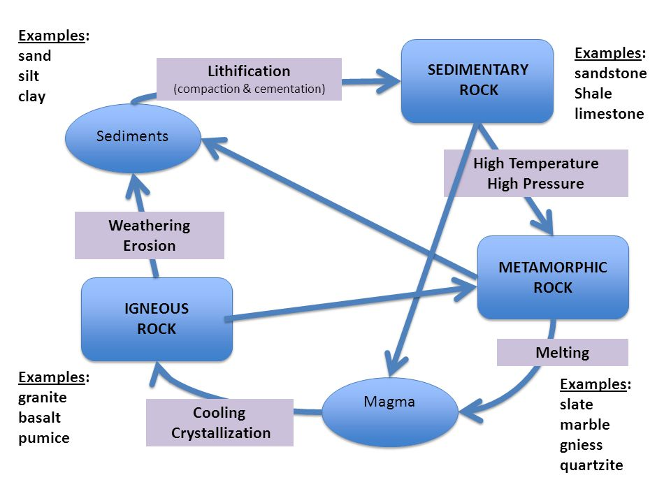The rock cycle power point by missmunchie teaching resources tes.