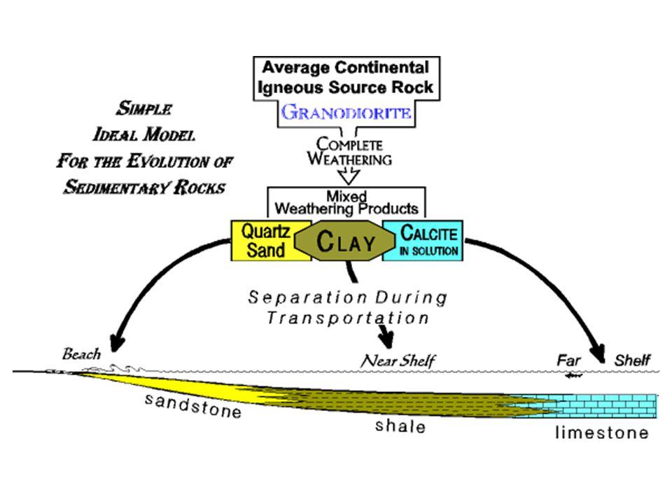 Rocks Of Earth Metamorphic Rock Gnesis Sedimentary Rock Sandstone