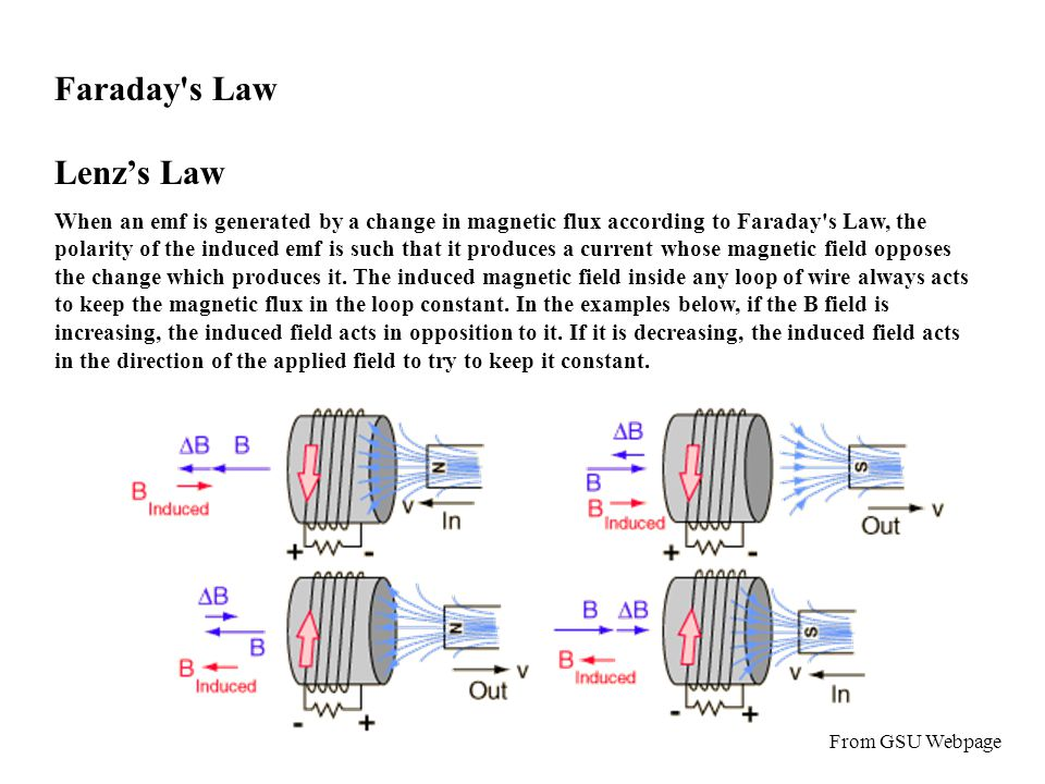 Faraday s Law Lenz's Law When an emf is generated by a change in magnetic flux according to Faraday s Law, the polarity of the induced emf is such that it produces a current whose magnetic field opposes the change which produces it.