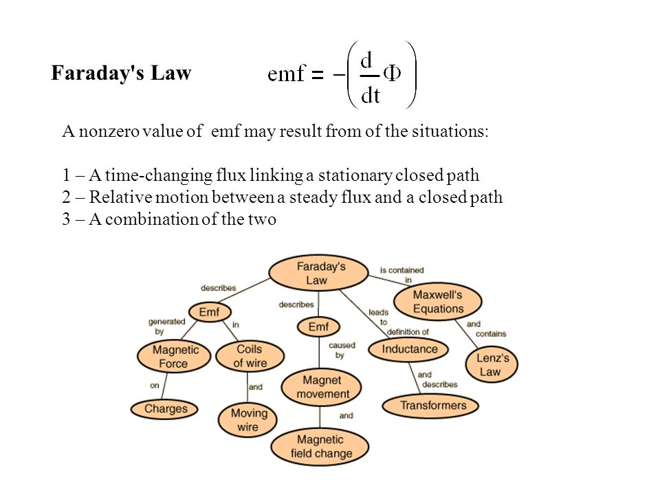 Faraday s Law A nonzero value of emf may result from of the situations: 1 – A time-changing flux linking a stationary closed path 2 – Relative motion between a steady flux and a closed path 3 – A combination of the two