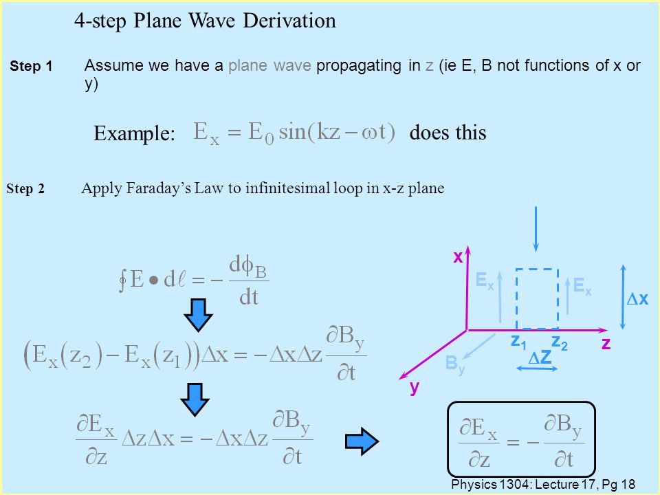 Physics 1304: Lecture 17, Pg 18 Step 1 Assume we have a plane wave propagating in z (ie E, B not functions of x or y) 4-step Plane Wave Derivation Example: does this x z y z1z1 z2z2 ExEx ExEx ZZ xx ByBy Step 2 Apply Faraday's Law to infinitesimal loop in x-z plane