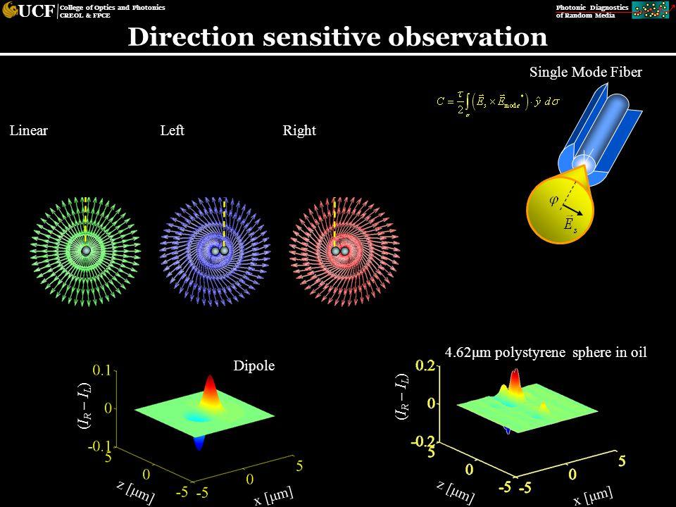 Photonic Diagnostics of Random Media UCF College of Optics