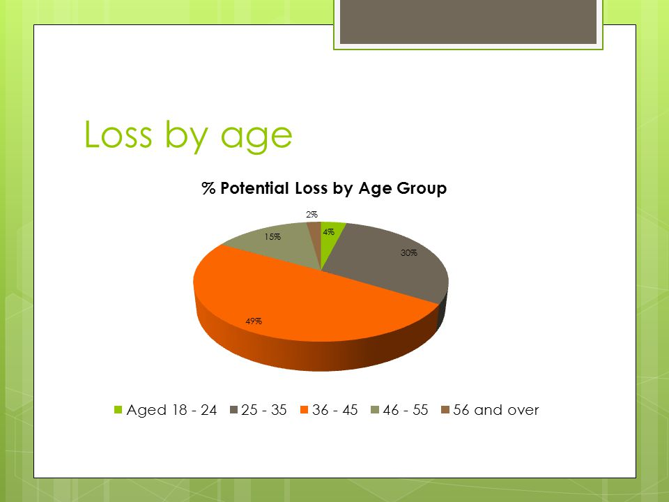 Loss by age