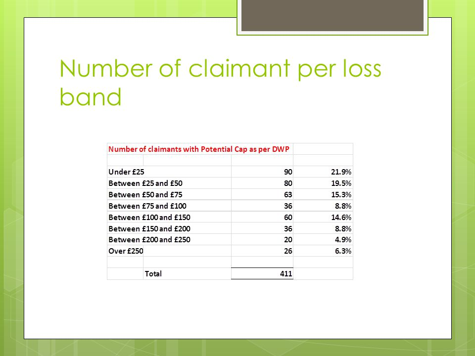 Number of claimant per loss band