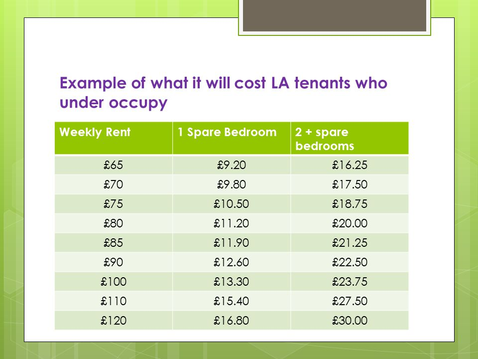 Example of what it will cost LA tenants who under occupy Weekly Rent1 Spare Bedroom2 + spare bedrooms £65£9.20£16.25 £70£9.80£17.50 £75£10.50£18.75 £80£11.20£20.00 £85£11.90£21.25 £90£12.60£22.50 £100£13.30£23.75 £110£15.40£27.50 £120£16.80£30.00