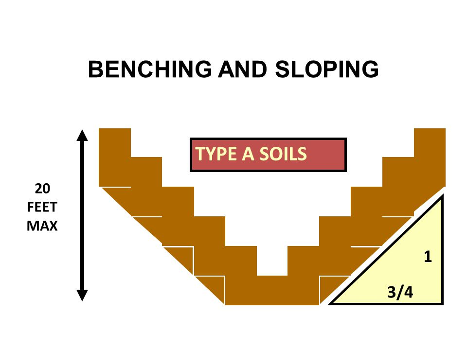 20 FEET MAX 3/4 1 TYPE A SOILS BENCHING AND SLOPING