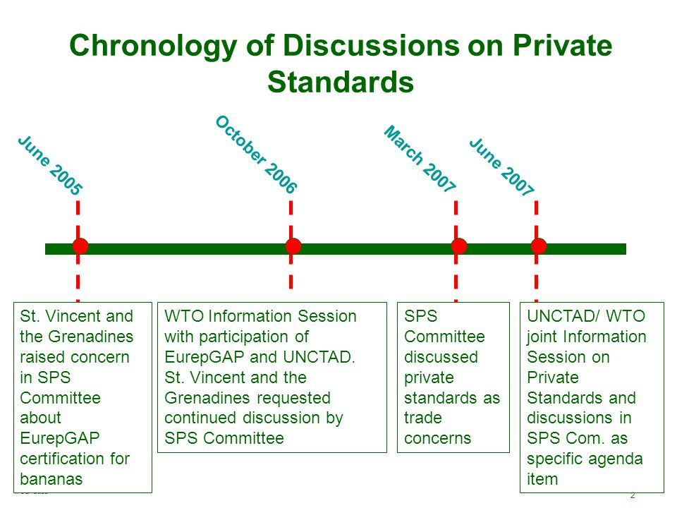 2 Chronology of Discussions on Private Standards St.