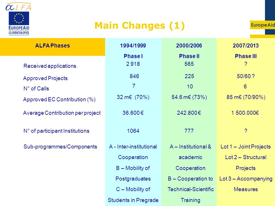 EuropeAid 3 Main Changes (1) € 54.6 m€ (73%) /2006 Phase II € 85 m€ (70/90%) 50/60 .
