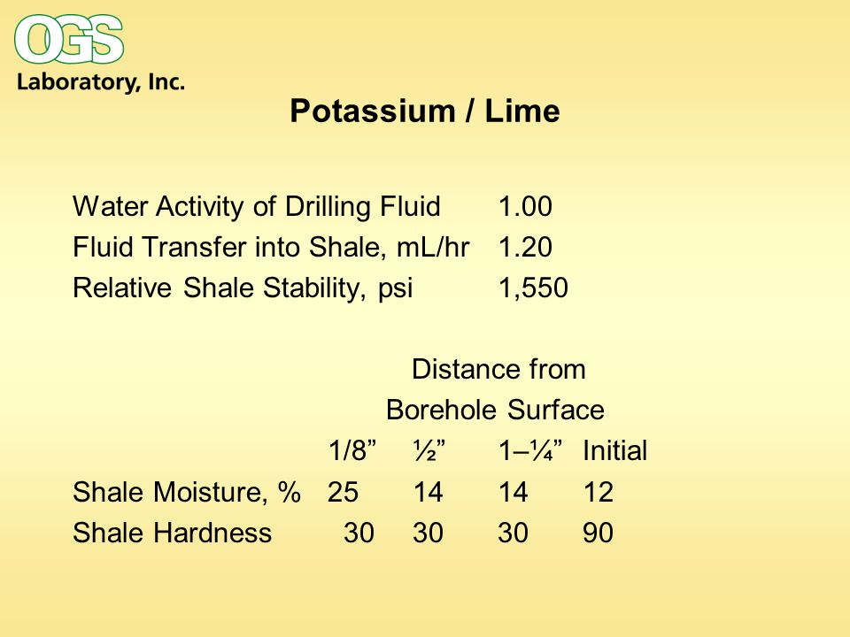 Potassium / Lime Water Activity of Drilling Fluid1.00 Fluid Transfer into Shale, mL/hr 1.20 Relative Shale Stability, psi 1,550 Distance from Borehole Surface 1/8 ½ 1–¼ Initial Shale Moisture, % Shale Hardness