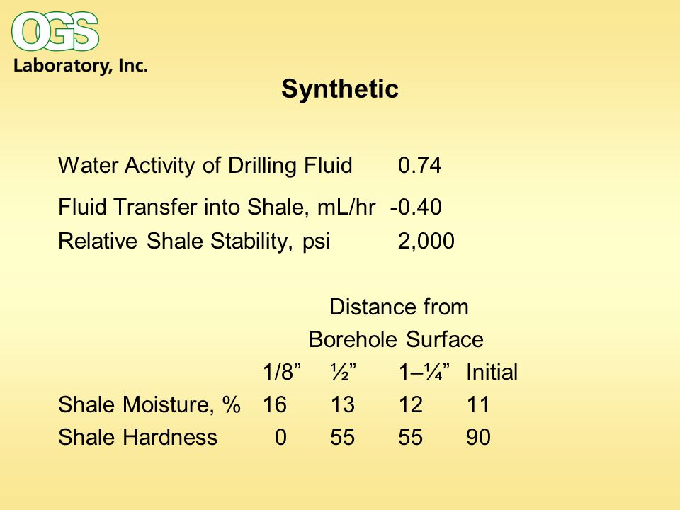 Synthetic Water Activity of Drilling Fluid0.74 Fluid Transfer into Shale, mL/hr Relative Shale Stability, psi 2,000 Distance from Borehole Surface 1/8 ½ 1–¼ Initial Shale Moisture, % Shale Hardness
