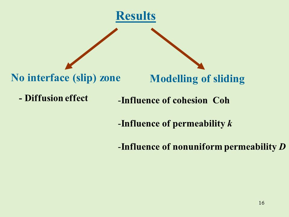 16 Results No interface (slip) zone Modelling of sliding - Diffusion effect -Influence of cohesion Coh -Influence of permeability k -Influence of nonuniform permeability D