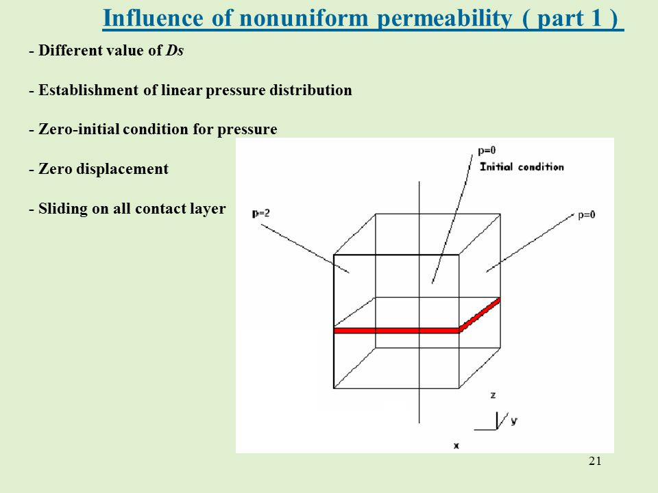 21 - Different value of Ds - Establishment of linear pressure distribution - Zero-initial condition for pressure - Zero displacement - Sliding on all contact layer Influence of nonuniform permeability ( part 1 )