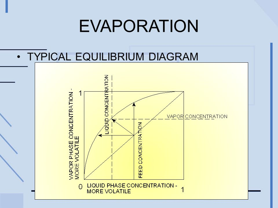 TYPICAL EQUILIBRIUM DIAGRAM