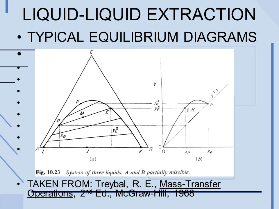 LIQUID-LIQUID EXTRACTION TYPICAL EQUILIBRIUM DIAGRAMS TAKEN FROM: Treybal, R.