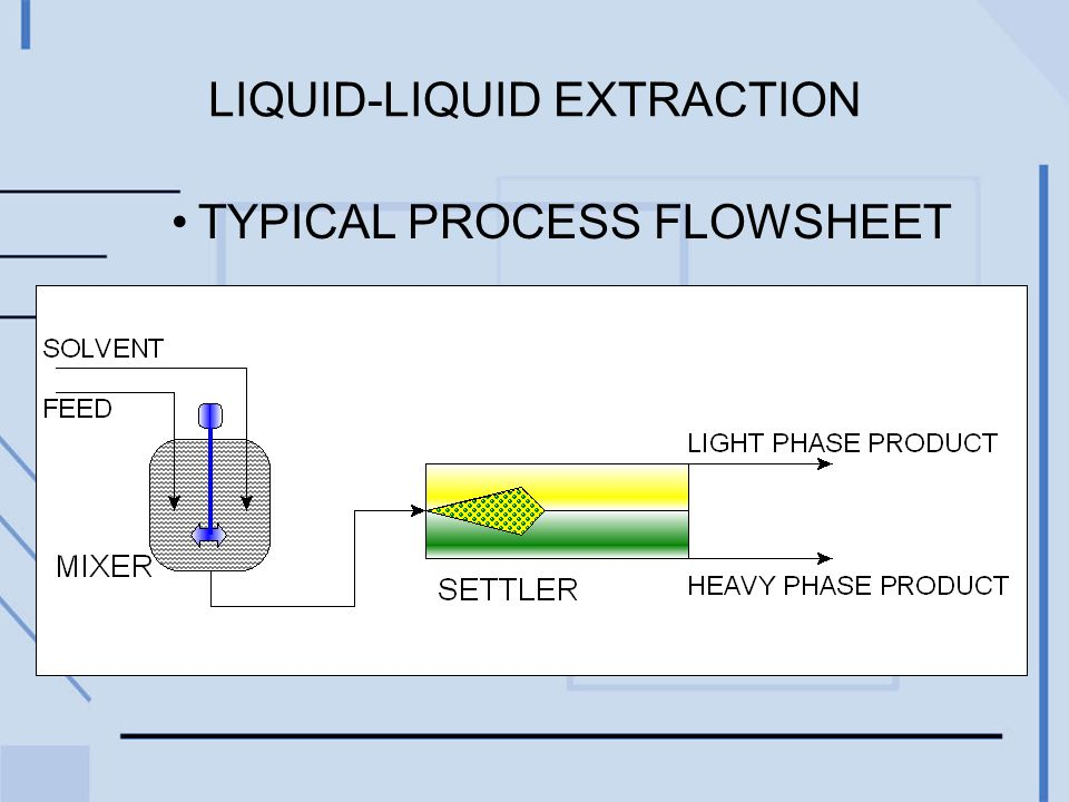 LIQUID-LIQUID EXTRACTION TYPICAL PROCESS FLOWSHEET