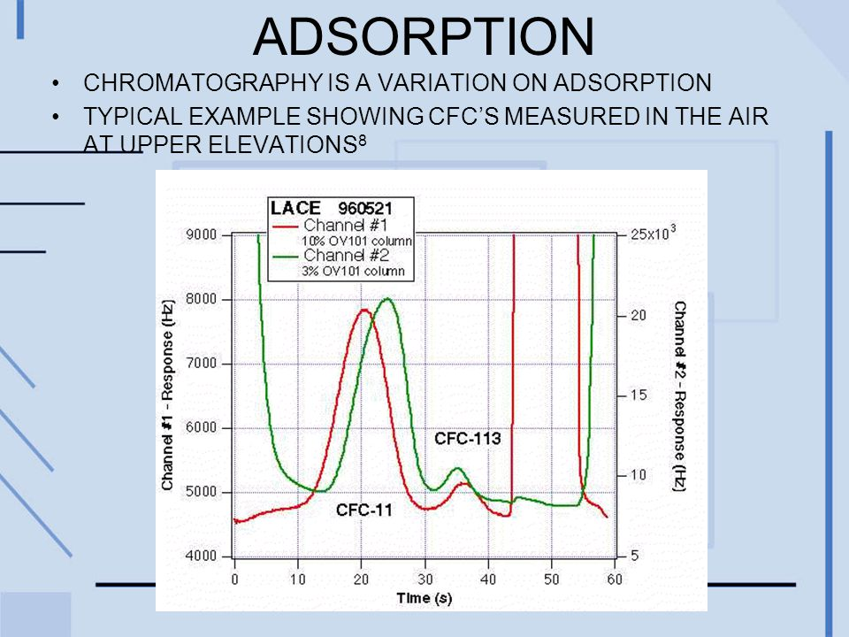 ADSORPTION CHROMATOGRAPHY IS A VARIATION ON ADSORPTION TYPICAL EXAMPLE SHOWING CFC'S MEASURED IN THE AIR AT UPPER ELEVATIONS 8
