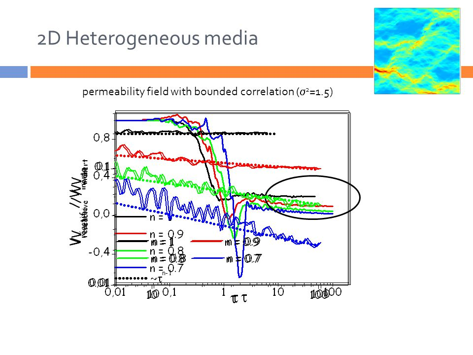 2D Heterogeneous media permeability field with bounded correlation (  2 =1.5)