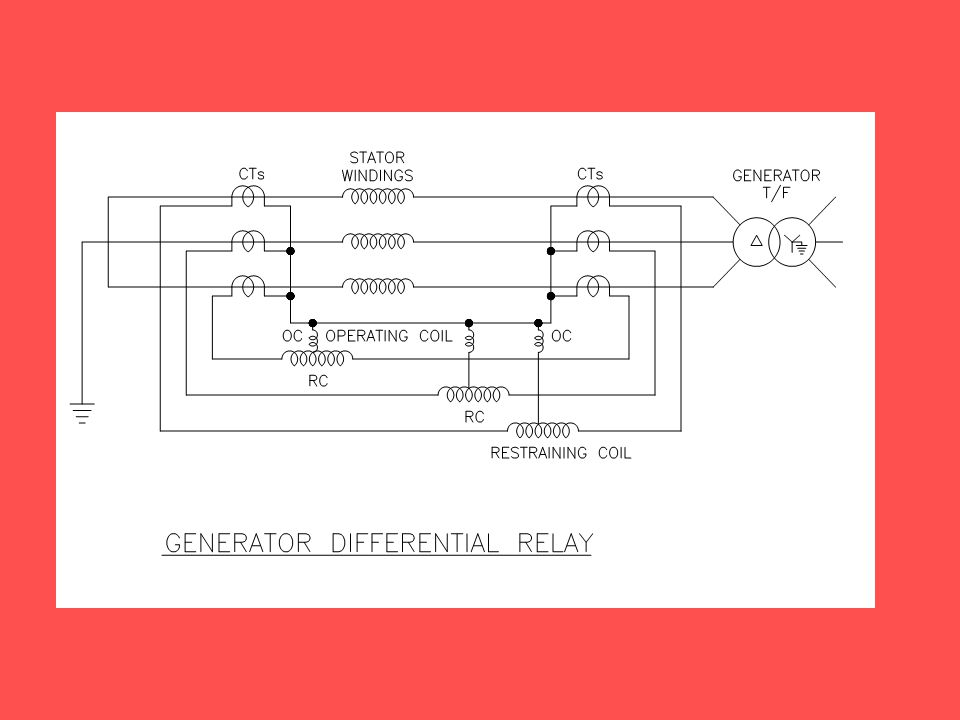 GENERATOR PROTECTION  - ppt video online download