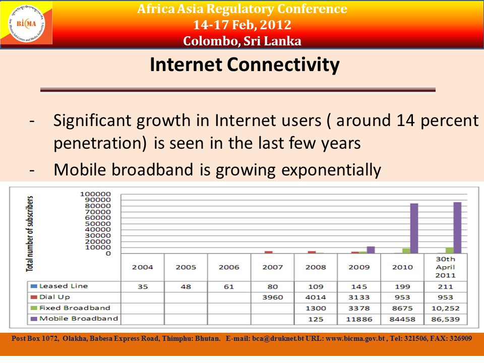Internet Connectivity - Significant growth in Internet users ( around 14 percent penetration) is seen in the last few years - Mobile broadband is growing exponentially Africa Asia Regulatory Conference Feb, 2012 Colombo, Sri Lanka Post Box 1072, Olakha, Babesa Express Road, Thimphu: Bhutan.