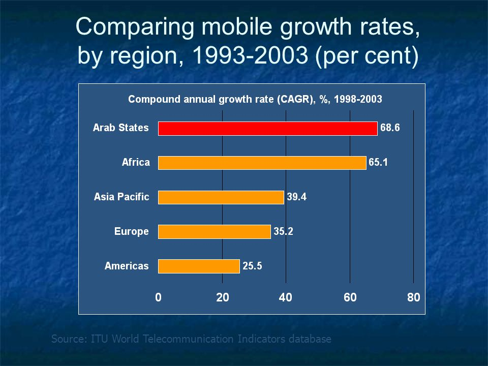 Comparing mobile growth rates, by region, (per cent) Source: ITU World Telecommunication Indicators database