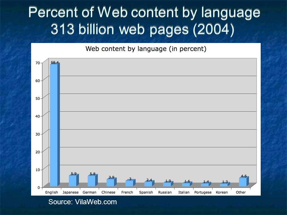 Percent of Web content by language 313 billion web pages (2004) Source: VilaWeb.com