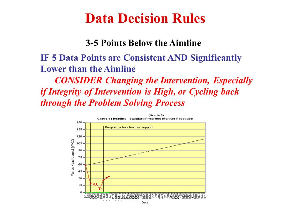 Data Decision Rules 3-5 Points Above the Aimline IF 3-5 Data Points are Consistent AND Above the Aimline Raise Goal, Consider Need for Program, Fade the Intervention, or that Problem is Resolved