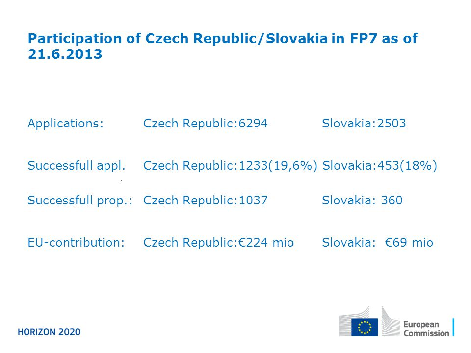 Participation of Czech Republic/Slovakia in FP7 as of Applications:Czech Republic:6294 Slovakia:2503 Successfull appl.Czech Republic:1233(19,6%) Slovakia:453(18%), Successfull prop.:Czech Republic:1037 Slovakia: 360 EU-contribution:Czech Republic:€224 mio Slovakia: €69 mio