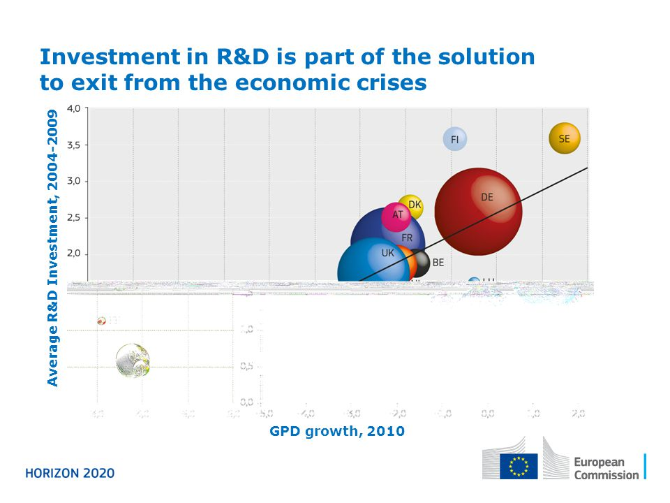 Investment in R&D is part of the solution to exit from the economic crises Average R&D Investment, GPD growth, 2010
