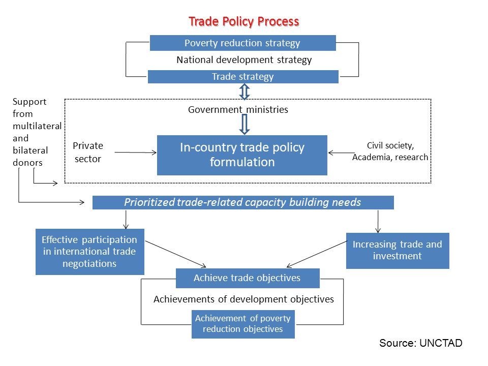 Trade Policy Process Poverty reduction strategy Trade strategy In-country trade policy formulation Prioritized trade-related capacity building needs Increasing trade and investment Achievement of poverty reduction objectives Achieve trade objectives Effective participation in international trade negotiations Government ministries National development strategy Achievements of development objectives Private sector Civil society, Academia, research Support from multilateral and bilateral donors Source: UNCTAD