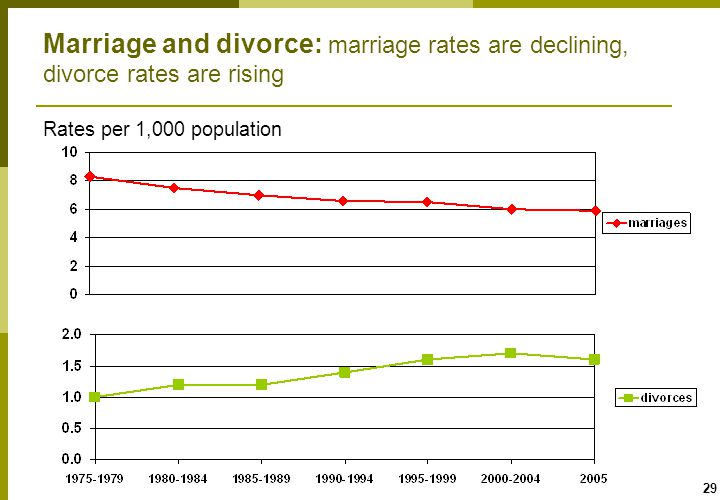 29 Marriage and divorce: marriage rates are declining, divorce rates are rising Rates per 1,000 population