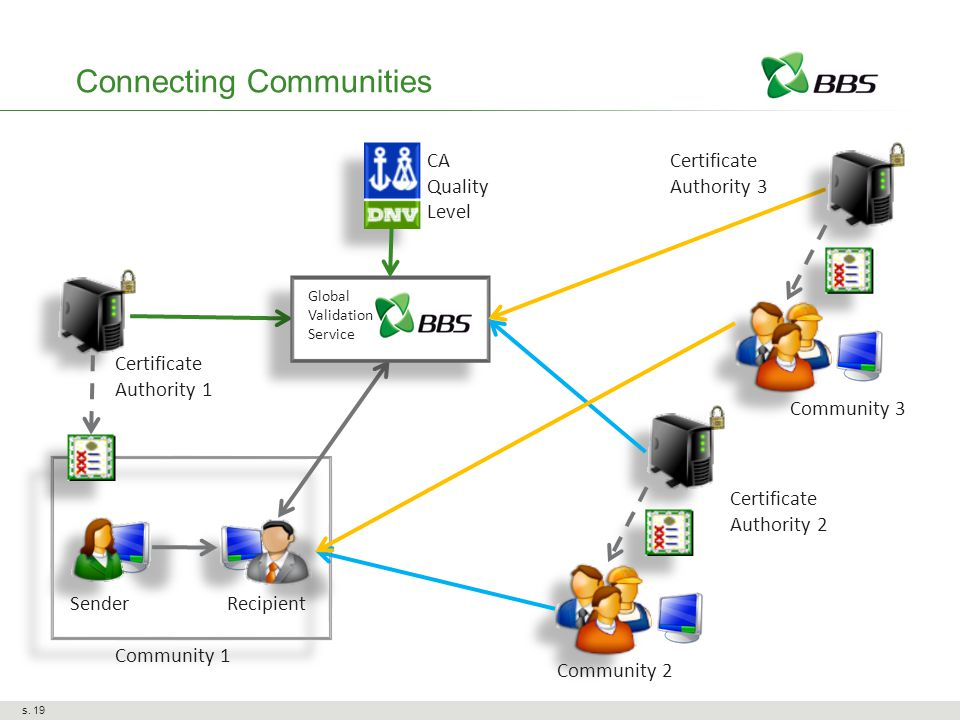Certificate Authority 1 Community 1 Global Validation Service CA Quality Level SenderRecipient Certificate Authority 2 Community 2 Certificate Authority 3 Community 3 Connecting Communities s.