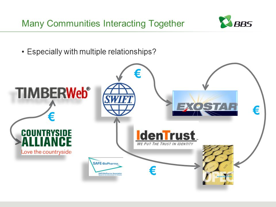 Many Communities Interacting Together Especially with multiple relationships € € € €