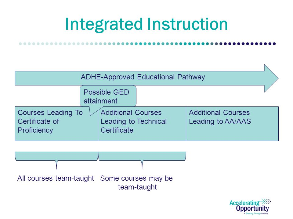 Integrated Instruction Additional Courses Leading to Technical Certificate Courses Leading To Certificate of Proficiency Additional Courses Leading to AA/AAS ADHE-Approved Educational Pathway All courses team-taughtSome courses may be team-taught Possible GED attainment