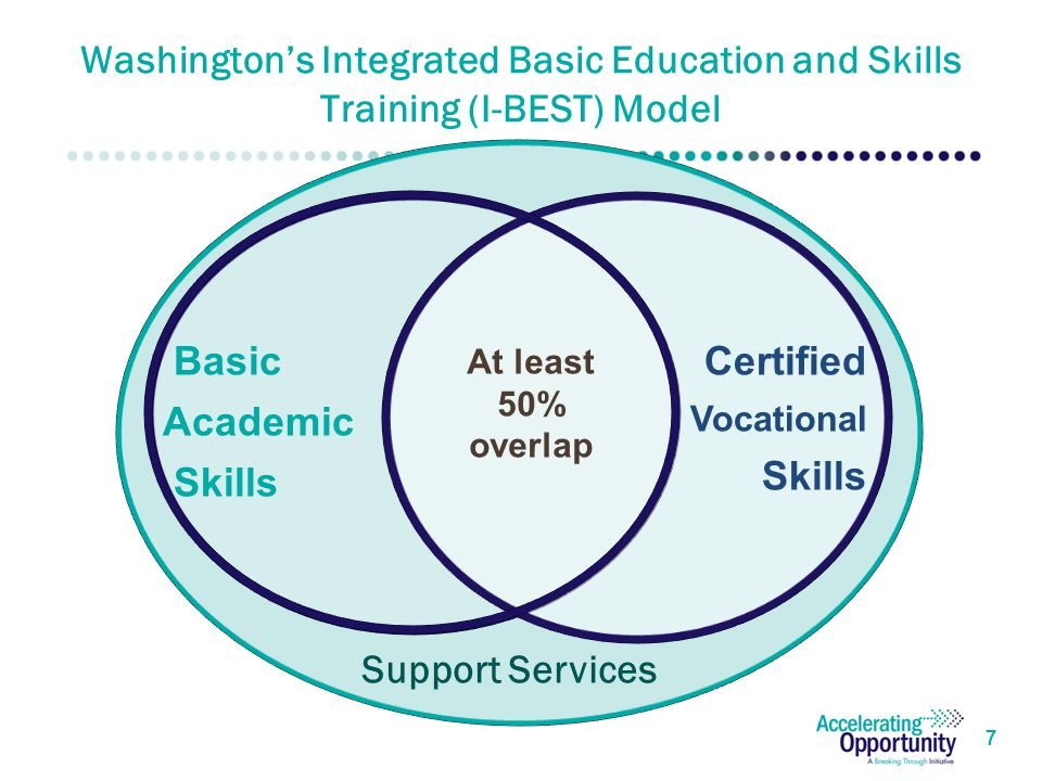 Washington's Integrated Basic Education and Skills Training (I-BEST) Model 7 Certified Vocational Skills At least 50% overlap Basic Academic Skills Support Services